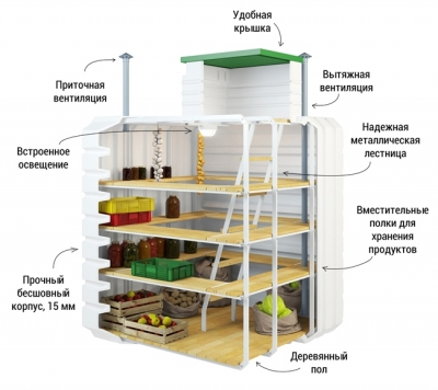 Производство экологически чистых пластиковых погребов в Ярославле