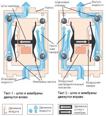 Мембранный пневматический насос