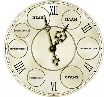 Правильно планировать время